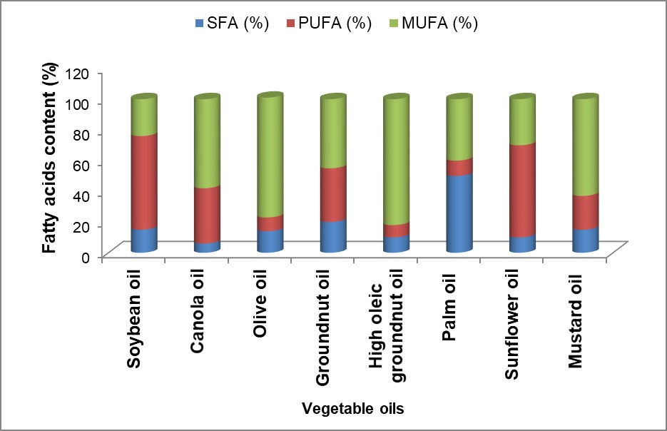 The comparison of fatty acid profile for different vegetable oils with normal and high oleic groundnut oil.