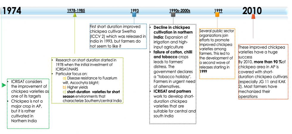 Figure 1: Chickpea in Andhra Pradesh, a timeline